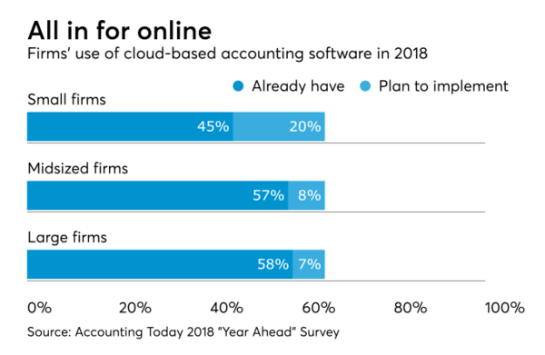 Less than 60% of midsize and large accounting firms have implemented cloud accounting software — but 7 to 8% more plan to do so in 2018. Source: Accounting Today