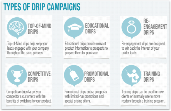 Image Source: Conversion XL's 7 Ways to do Drip Marketing for SaaS