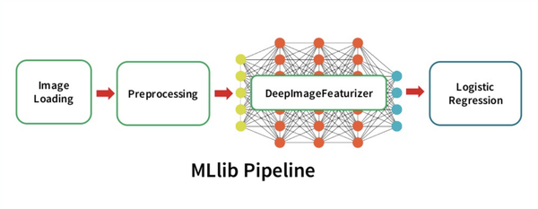Deep Learning Pipelines - an open source library created by Databricks.