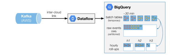 Data aggregation spanning between AWS and GCP.