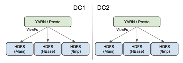 Using ViewFs in multiple data centers to help manage HDFS namespaces.
