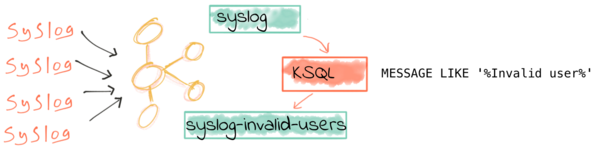 Filtering log messages with KSQL.