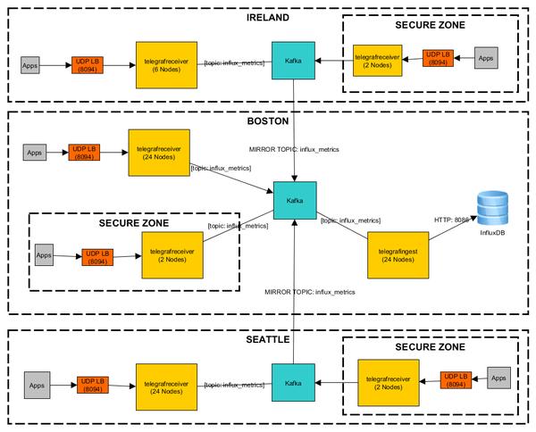 Wayfair's InfluxDB data pipeline: integrating metrics from 3 data centers.