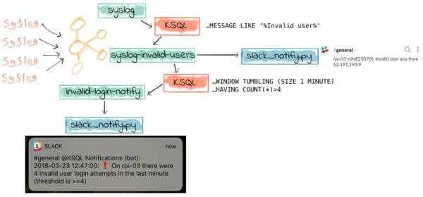 Push alerting to Slack, using Python and Kafka.