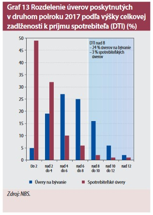 Podiel celkového dlhu spotrebiteľa k jeho čistému ročnému príjmu (DTI)
