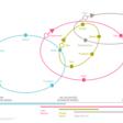 When, which … Design Thinking, Lean, Design Sprint, Agile?