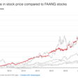 How Domino's Pizza Drove a 90x Increase in Stock Value by Acting Like a Tech Startup