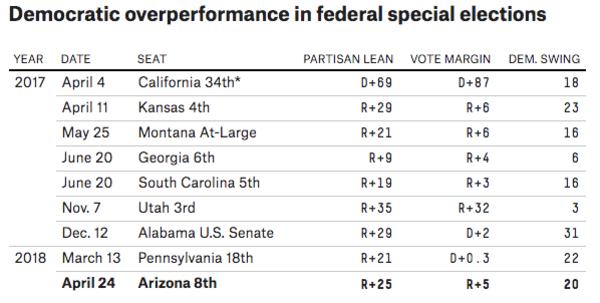 Democraten hebben in alle special elections sinds 2016 stevige winst geboekt (bron: FiveThirty Eight)