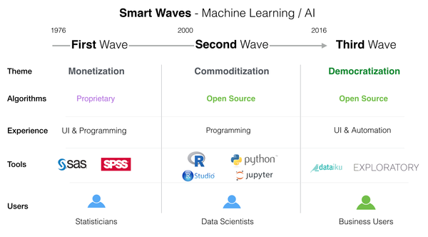 The three waves of AI.