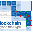 These 11 questions will help you decide if blockchain is right for your business