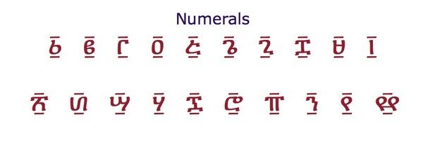 Numerals in Amharic