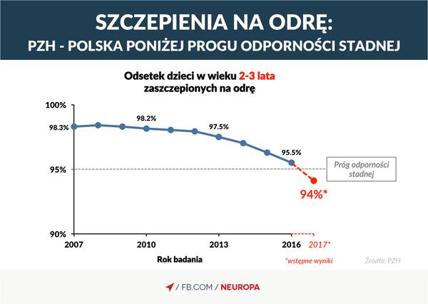 Neuropa - PZH donosi, że według wstępnych danych za 2017... | Facebook