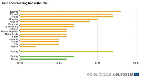 Europees boekleesgedrag. Bron: Eurostat
