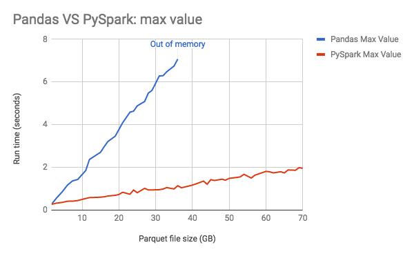 PySpark vs Pandas performance test: calculating max value of large datasets.