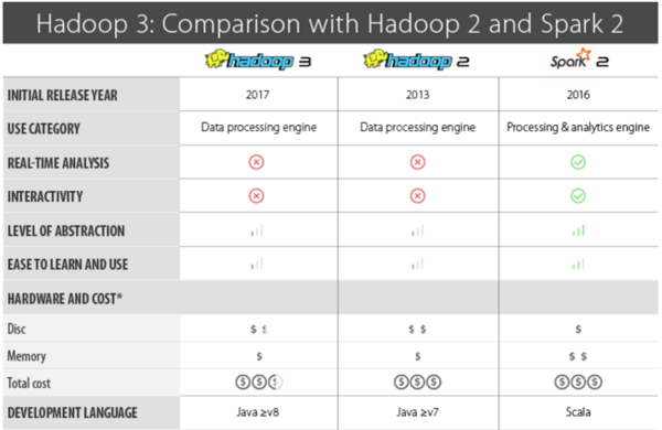 An excerpt of the comparison between the three platforms.