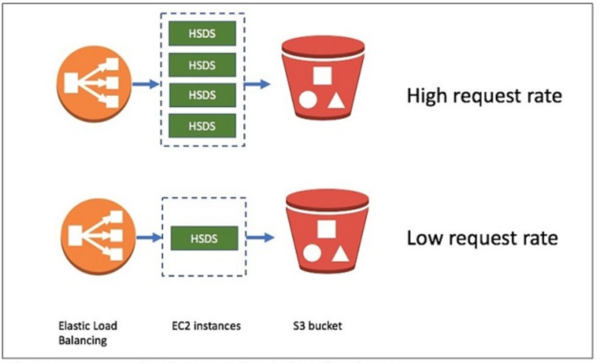 The HSDS service responds to the request volume by elastically scaling resources.