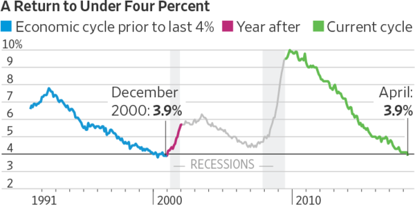 U.S. Jobless Rate Falls Below 4% - What Does it Mean For You?