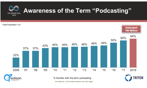 The Podcast Consumer 2018 Report by Edison Research