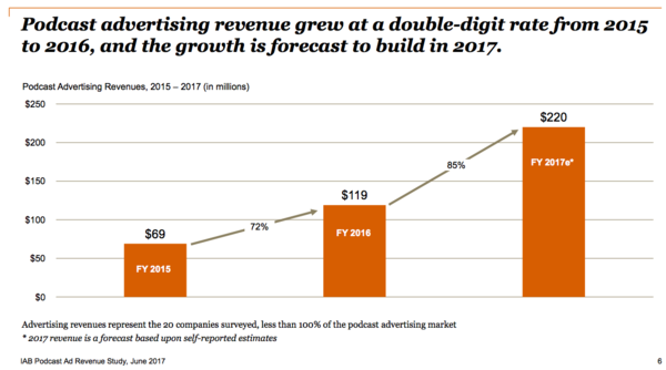 IAB Podcast Ad Revenue Study 2017