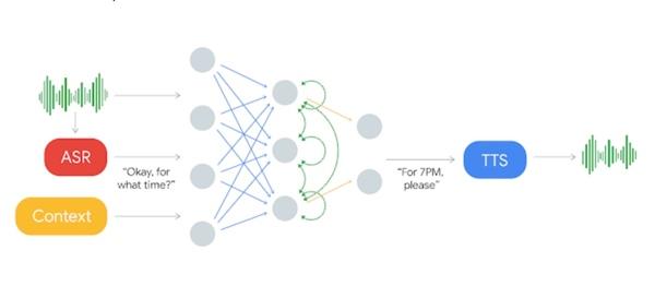 Google Duplex in diagram form. Credit: Google