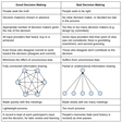How we make decisions at Coinbase – Brian Armstrong – Medium