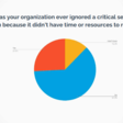 26% of Companies Ignore Security Bugs Because They Don't Have the Time to Fix Them