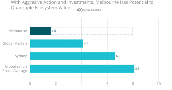 How Does a Startup Ecosystem Maintain Momentum and Growth? Lessons from Melbourne and Victoria