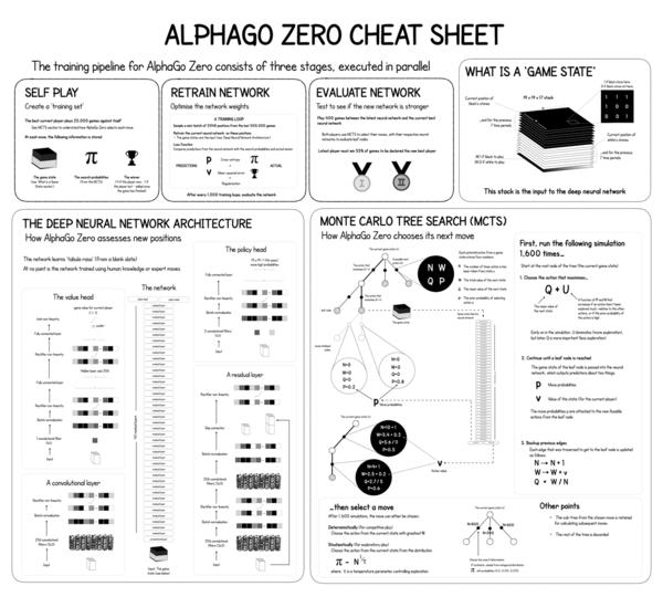 https://medium.com/applied-data-science/alphago-zero-explained-in-one-diagram-365f5abf67e0