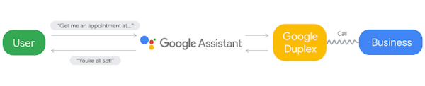 Google Duplex: An AI System for Accomplishing Real-World Tasks via Phone