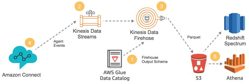 SF Data Weekly - Airflow Key Concepts, Kafka Internals