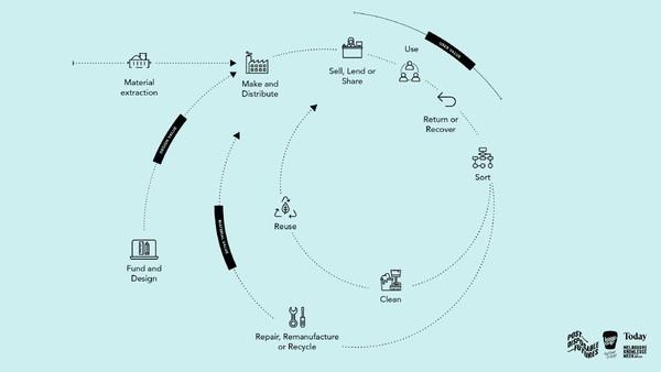 Dieser Artikel erklärt, was nach der Recycling-Ära kommt