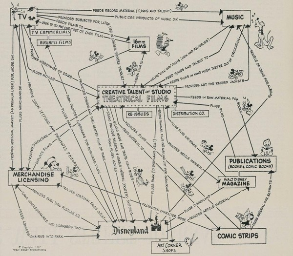 How cool is this chart!? It's designed in 1957 for Walt Disney to present his corporate strategy.