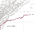 Medical Mystery: Something Happened to U.S. Health Spending After 1980