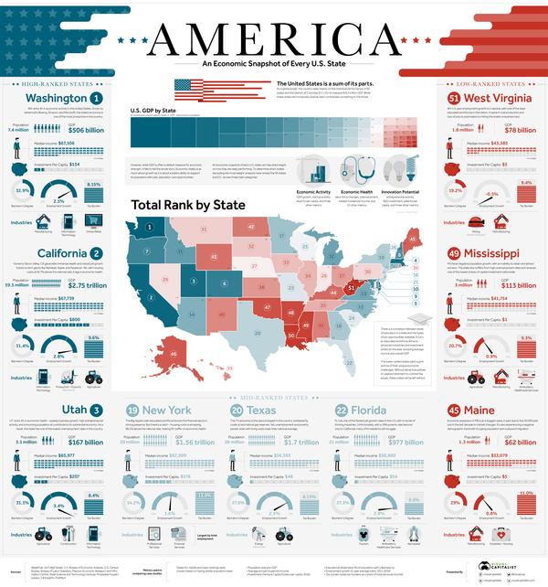The Economics of American States.