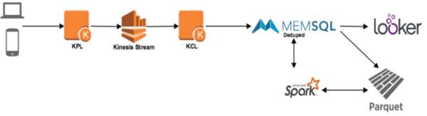High-level view of the streaming data architecture.