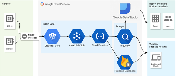 The architecture of the solution in GCP.