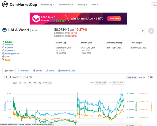 Source: www.coinmarketcap.com