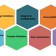 How GDPR Kills The Innovation Economy