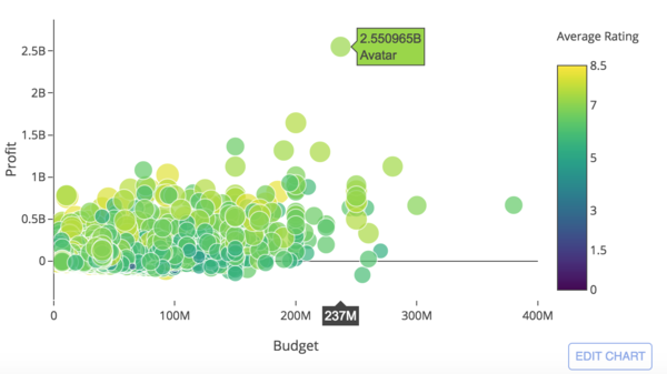 Profit vs budget and average rating of movies.