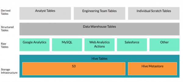 The general layout of Eventbrite's data infrastructure.