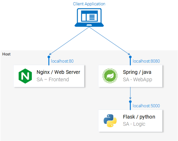SF Data Weekly - Eventbrite's Data Pipeline, Learn Kubernetes