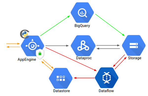 An overview of the solution, depicting a full data cycle starting at the AppEngine.