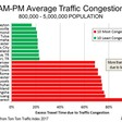Traffic congestion around the world