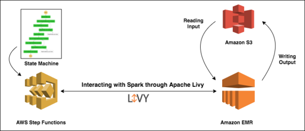 High level system diagram: Livy is used to connect to Spark in Amazon EMR.