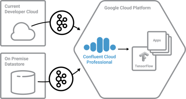 Confluent's solution of bringing streaming data to the apps.