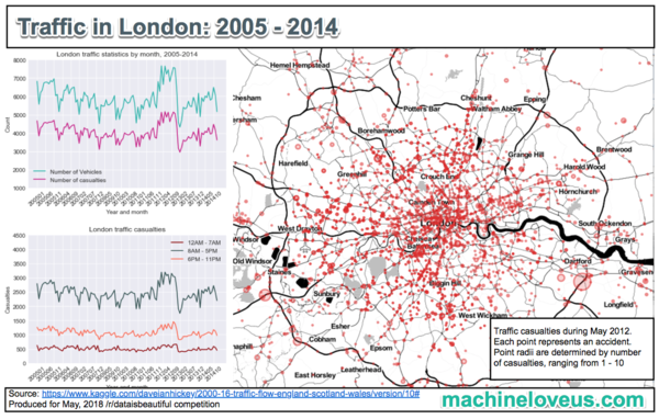 The final product showing number of vehicles and casualties in London, UK.