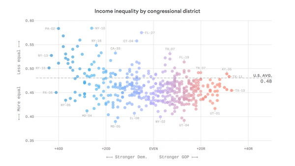 Income inequality is worse in Democratic districts than Republican ones
