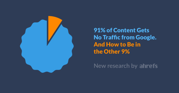 91% of Content Gets No Traffic From Google. And How to Be in the Other 9% (New Research by Ahrefs)