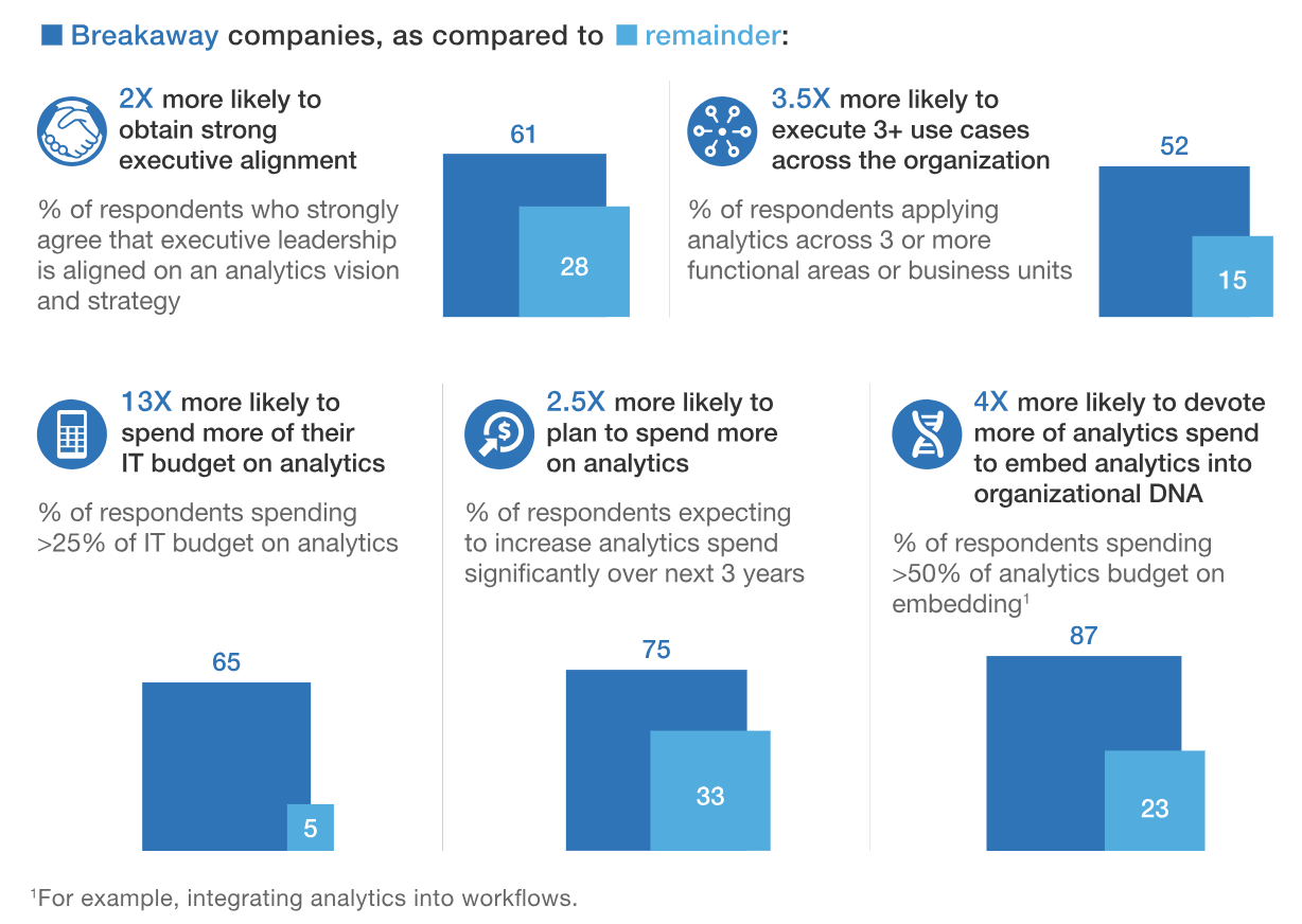 Breakaway companies set a sound strategy for scaling analytics.