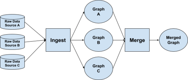 A high-level view of a graph data pipeline using multiple data sources.